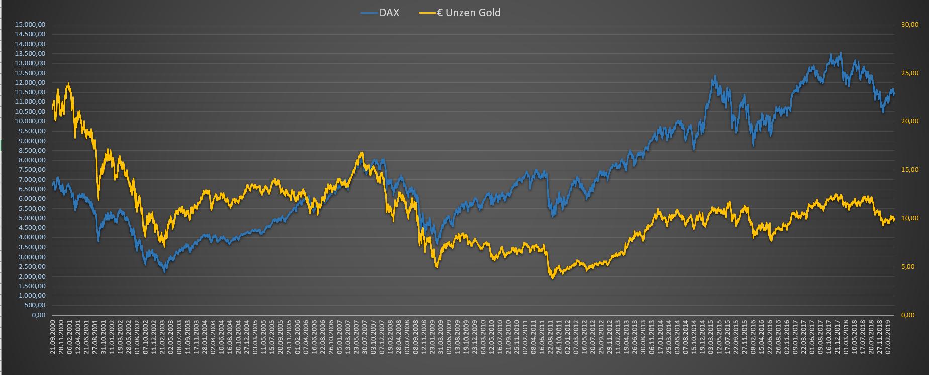 DAX Bewertung in Unzen Gold in Euro - Chart langfristig